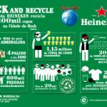 Heineken fecha Rock in Rio com resultados positivos